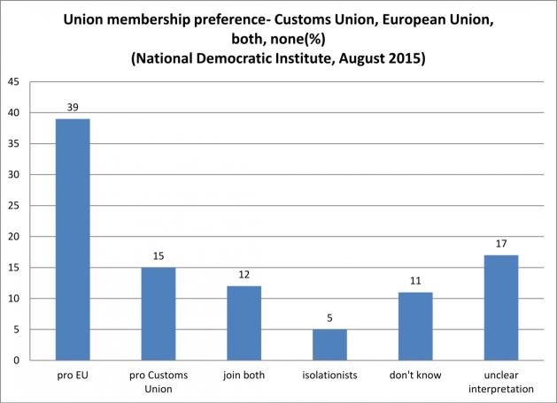 نظرسنجی پیوستن به اتحادیه